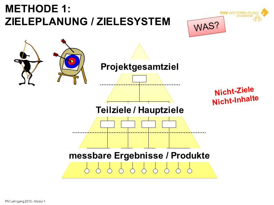 METHODE 1: ZIELEPLANUNG / ZIELESYSTEM