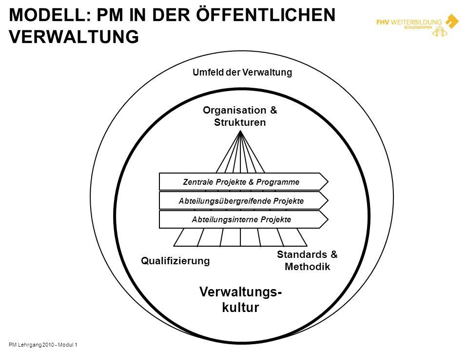 MODELL: PM IN DER ÖFFENTLICHEN VERWALTUNG