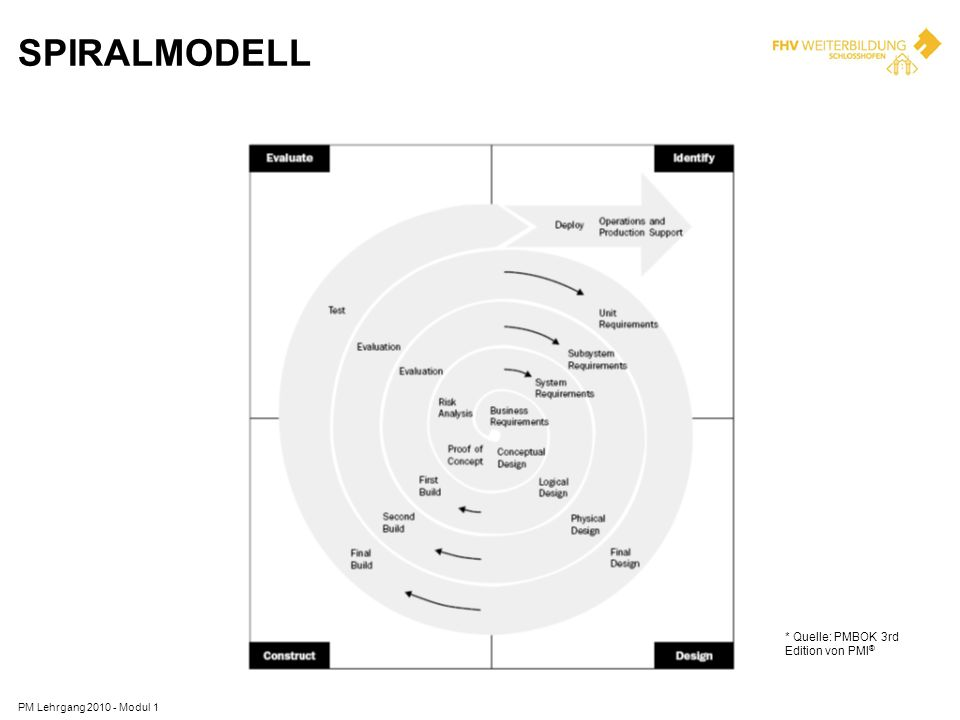 SPIRALMODELL * Quelle: PMBOK 3rd Edition von PMI®