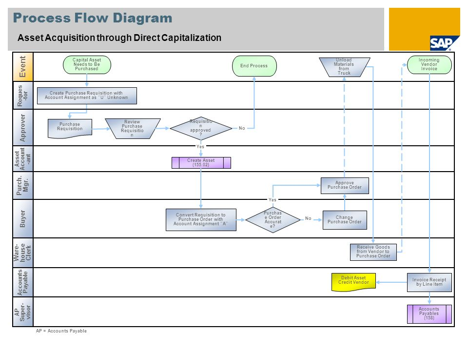 Process Flow Diagram Asset Acquisition through Direct Capitalization