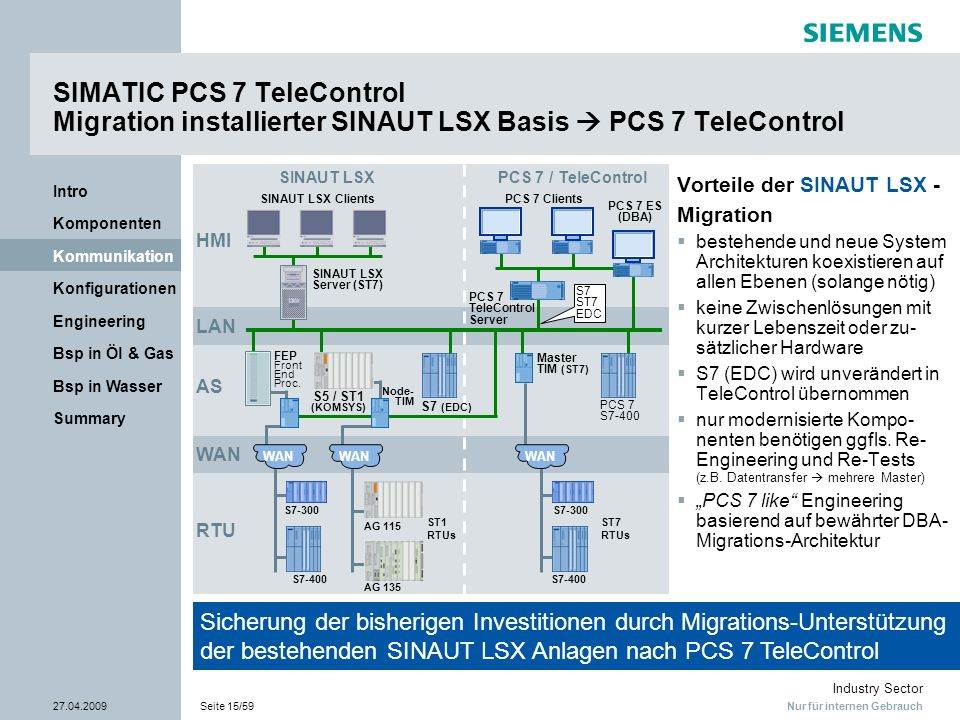 SIMATIC PCS 7 TeleControl Migration installierter SINAUT LSX Basis  PCS 7 TeleControl
