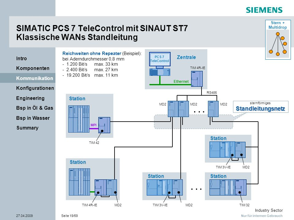 SIMATIC PCS 7 TeleControl mit SINAUT ST7 Klassische WANs Standleitung