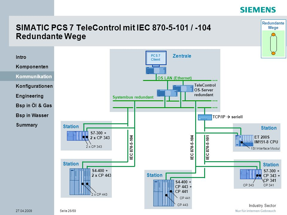 SIMATIC PCS 7 TeleControl mit IEC 870-5-101 / -104 Redundante Wege