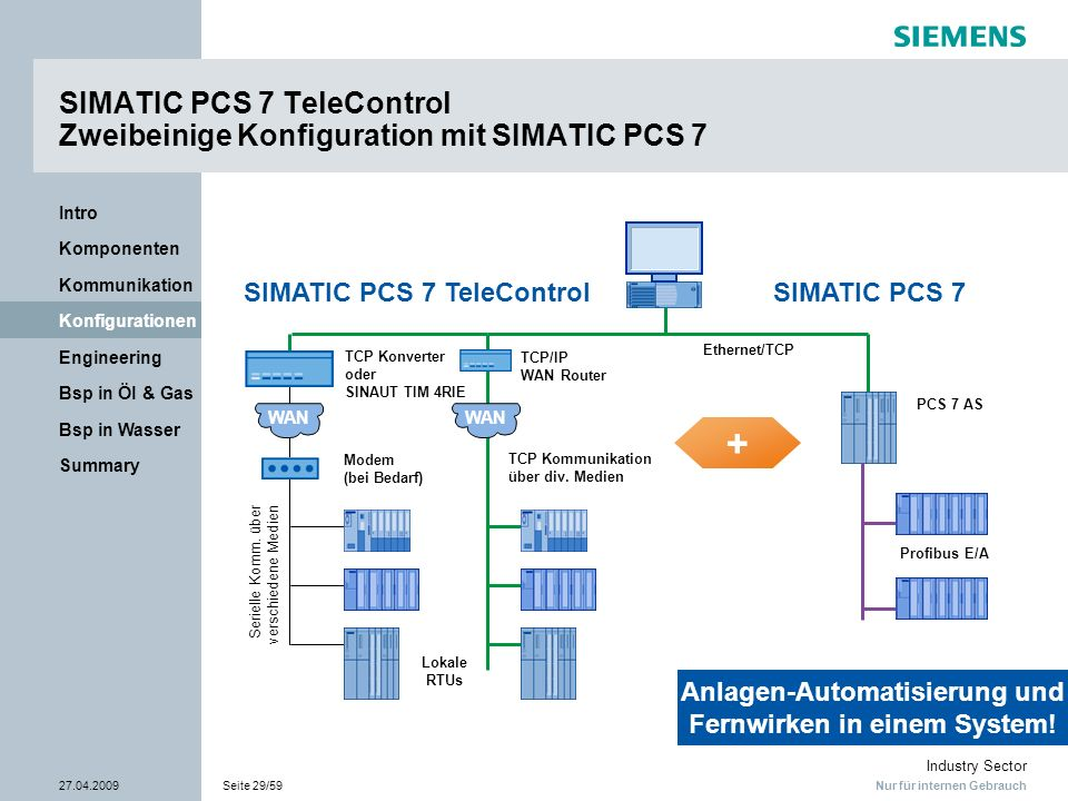 SIMATIC PCS 7 TeleControl Zweibeinige Konfiguration mit SIMATIC PCS 7