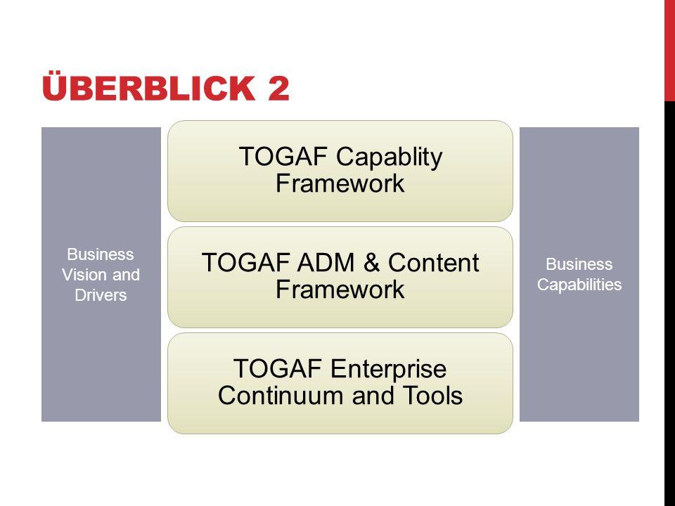 Überblick 2 TOGAF Capablity Framework TOGAF ADM & Content Framework