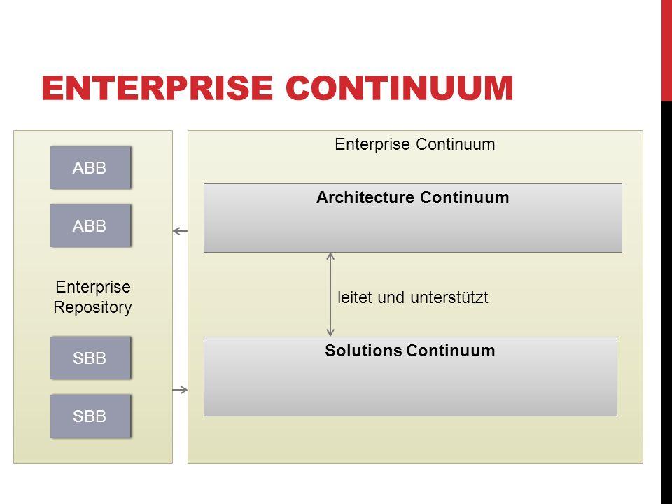 Architecture Continuum