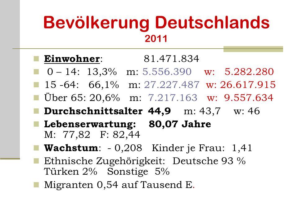 Bevölkerung Deutschlands 2011