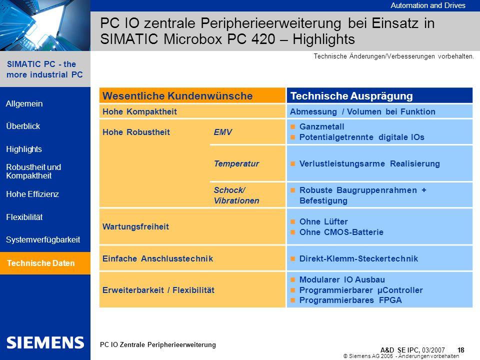 PC IO zentrale Peripherieerweiterung bei Einsatz in SIMATIC Microbox PC 420 – Highlights