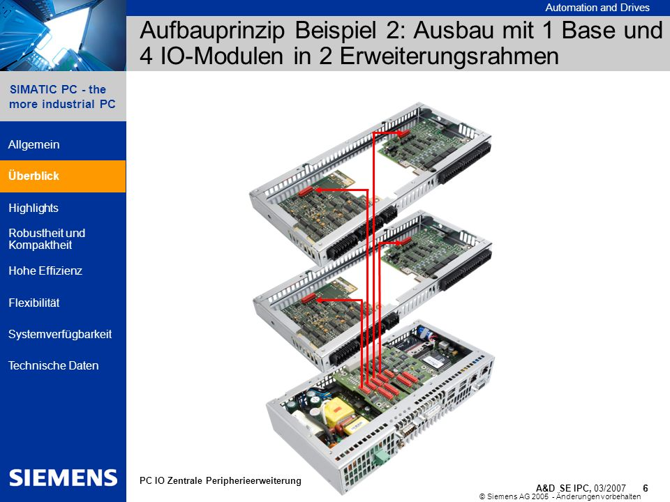 Aufbauprinzip Beispiel 2: Ausbau mit 1 Base und 4 IO-Modulen in 2 Erweiterungsrahmen