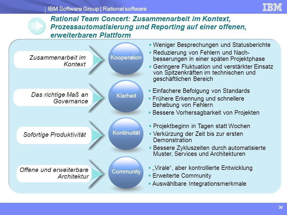Rational Team Concert: Zusammenarbeit im Kontext, Prozessautomatisierung und Reporting auf einer offenen, erweiterbaren Plattform