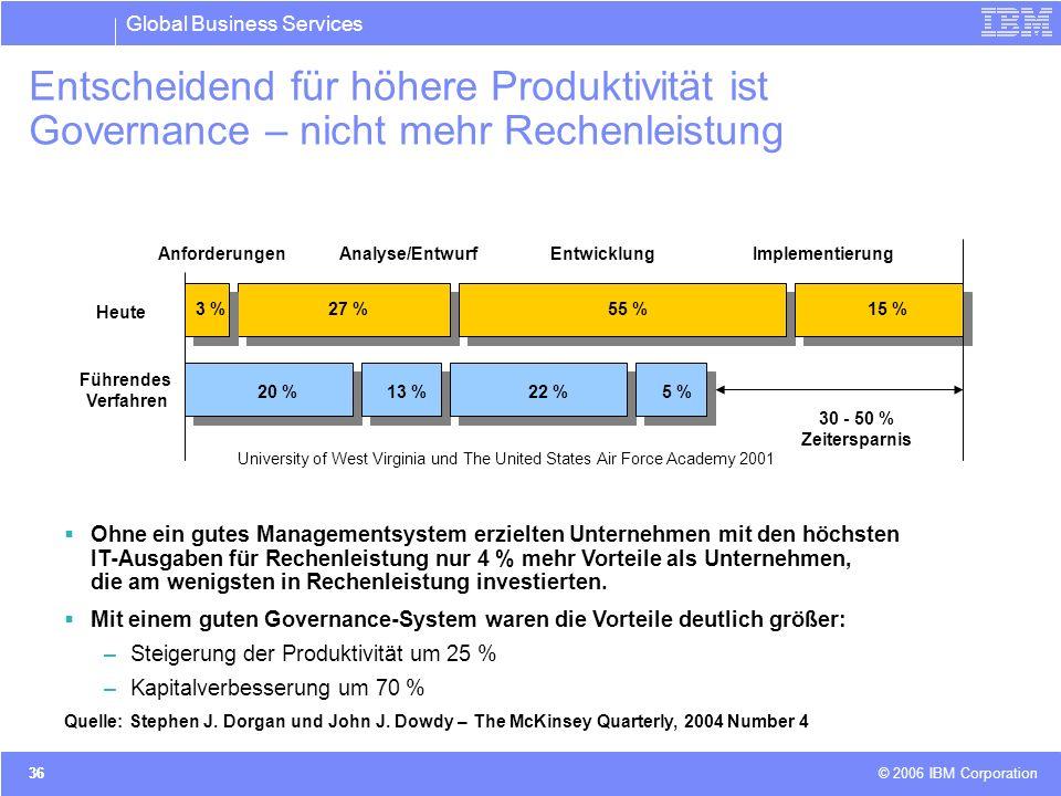 Entscheidend für höhere Produktivität ist Governance – nicht mehr Rechenleistung