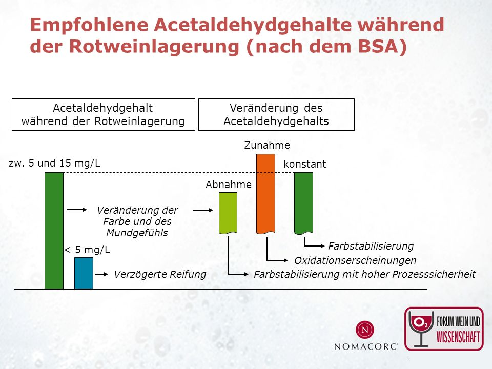 Empfohlene Acetaldehydgehalte während der Rotweinlagerung (nach dem BSA)