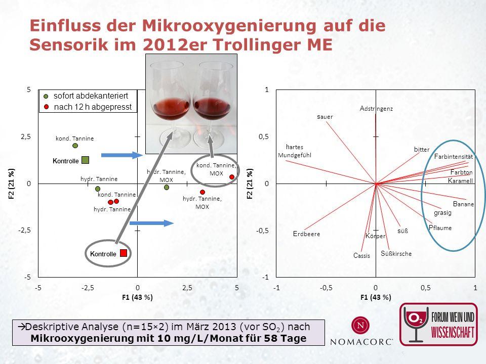 Einfluss der Mikrooxygenierung auf die Sensorik im 2012er Trollinger ME