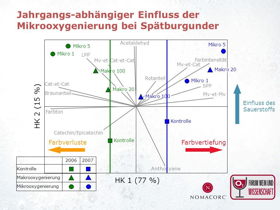 Jahrgangs-abhängiger Einfluss der Mikrooxygenierung bei Spätburgunder