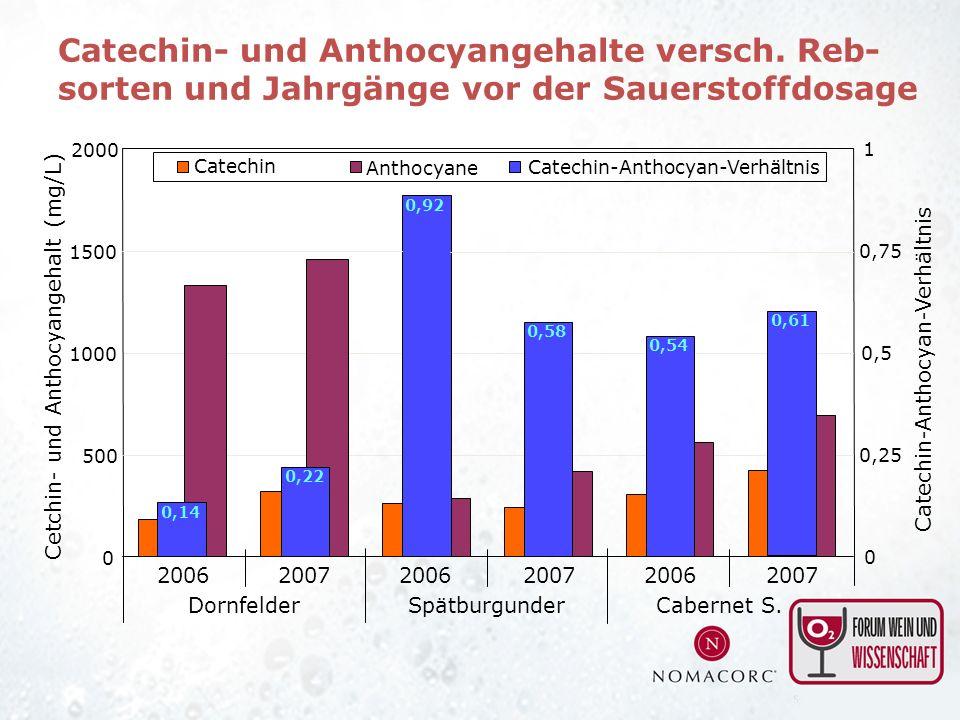 Catechin- und Anthocyangehalte versch. Reb-