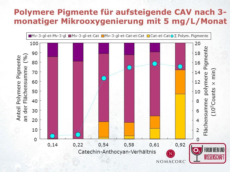 Polymere Pigmente für aufsteigende CAV nach 3-