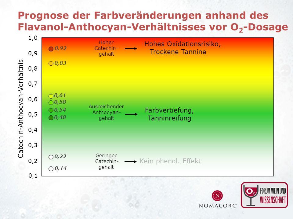 Prognose der Farbveränderungen anhand des Flavanol-Anthocyan-Verhältnisses vor O2-Dosage