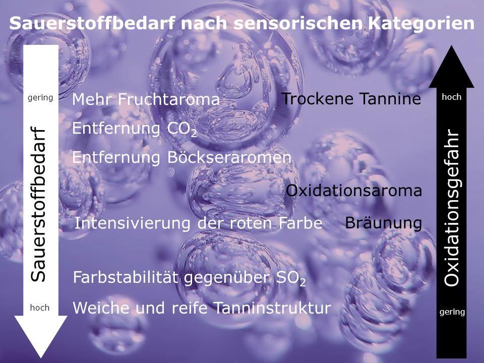Sauerstoffbedarf nach sensorischen Kategorien