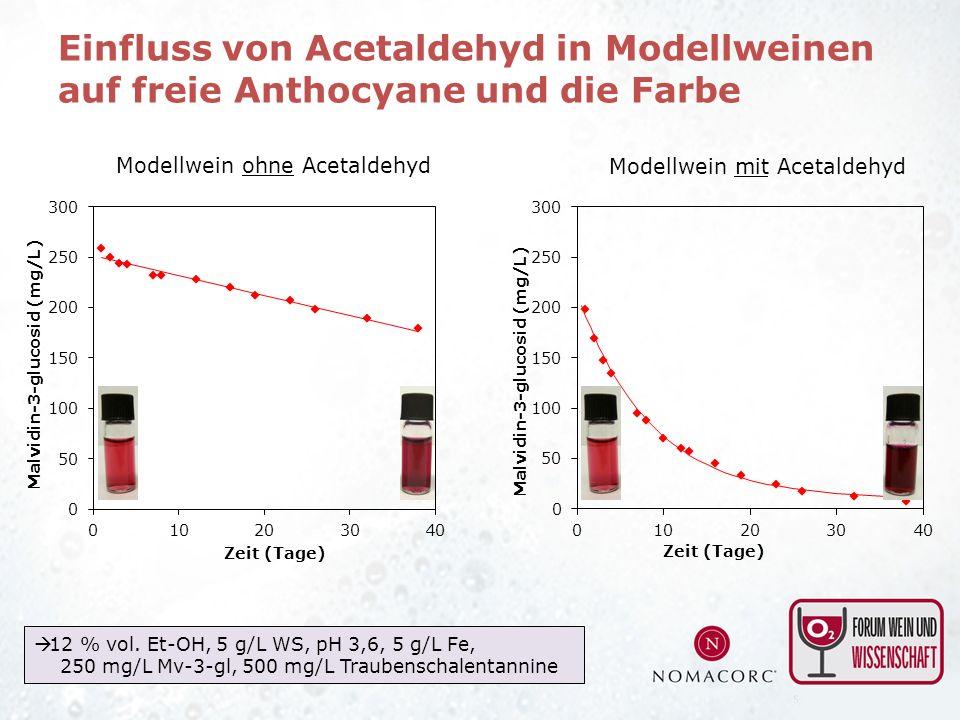 Einfluss von Acetaldehyd in Modellweinen auf freie Anthocyane und die Farbe
