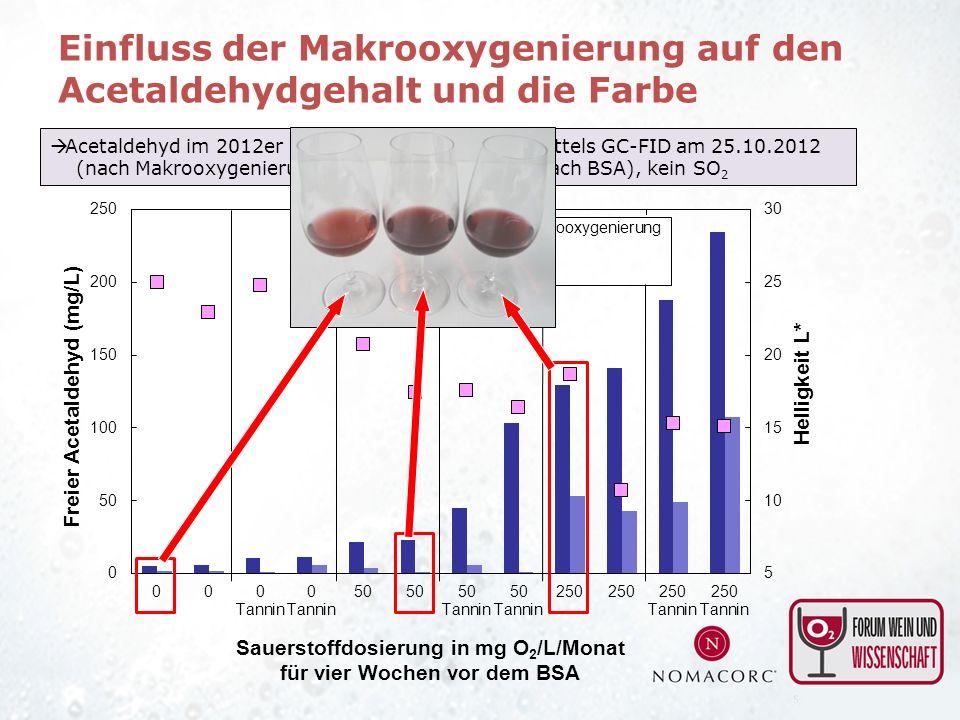 Einfluss der Makrooxygenierung auf den Acetaldehydgehalt und die Farbe