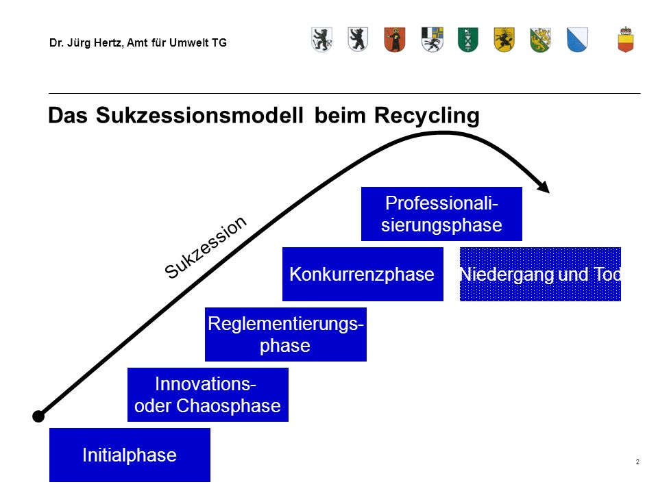 Das Sukzessionsmodell beim Recycling
