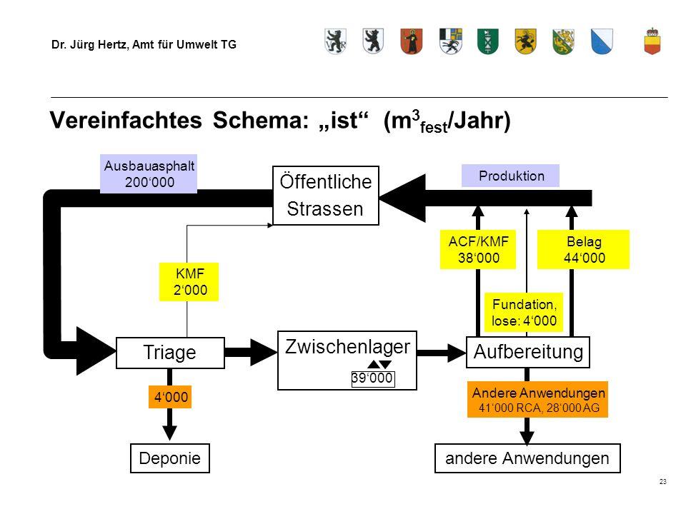 """Vereinfachtes Schema: """"ist (m3fest/Jahr)"""
