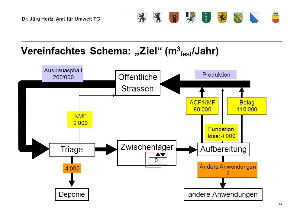 """Vereinfachtes Schema: """"Ziel (m3fest/Jahr)"""