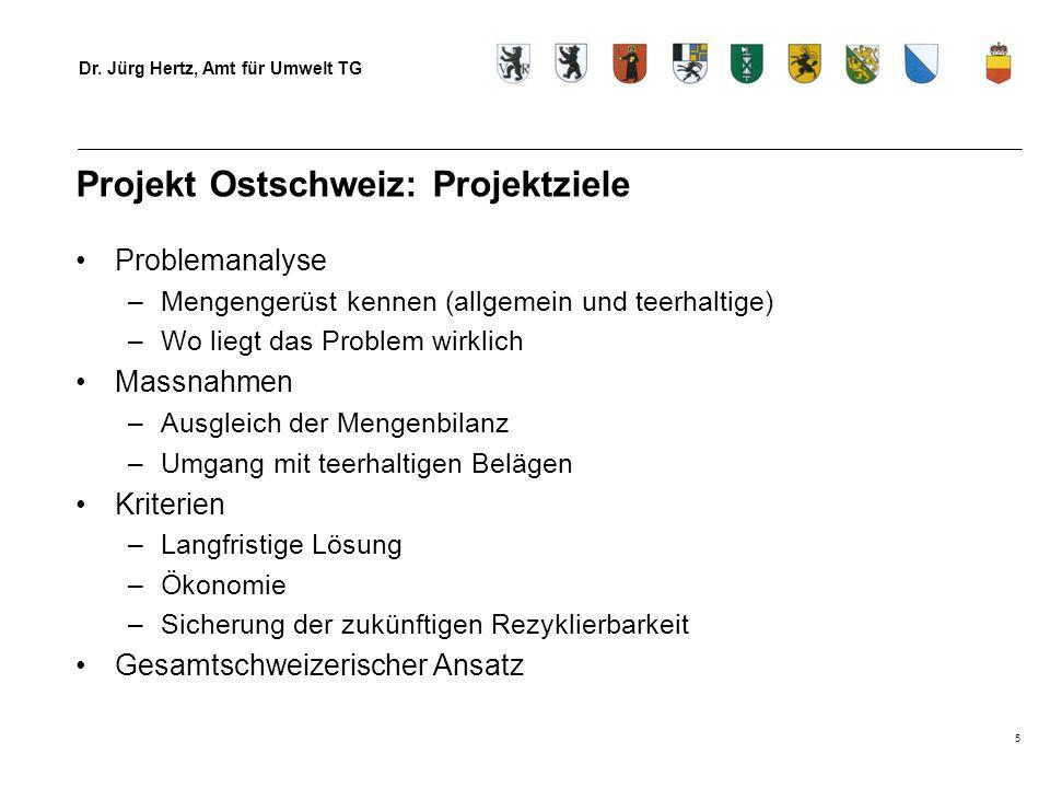 Projekt Ostschweiz: Projektziele