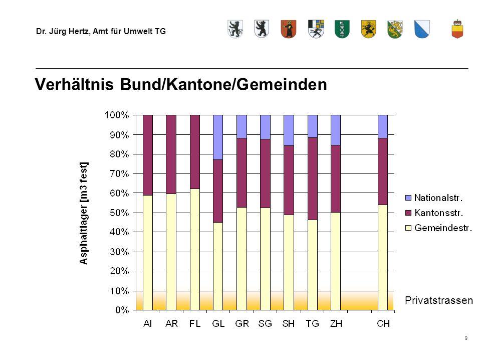 Verhältnis Bund/Kantone/Gemeinden