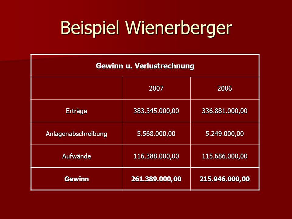Beispiel Wienerberger