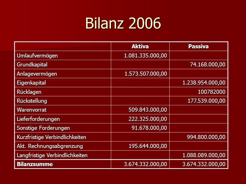 Bilanz 2006 Aktiva Passiva Umlaufvermögen 1.081.335.000,00