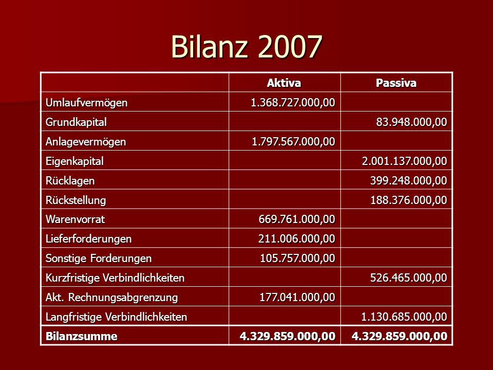Bilanz 2007 Aktiva Passiva Umlaufvermögen 1.368.727.000,00