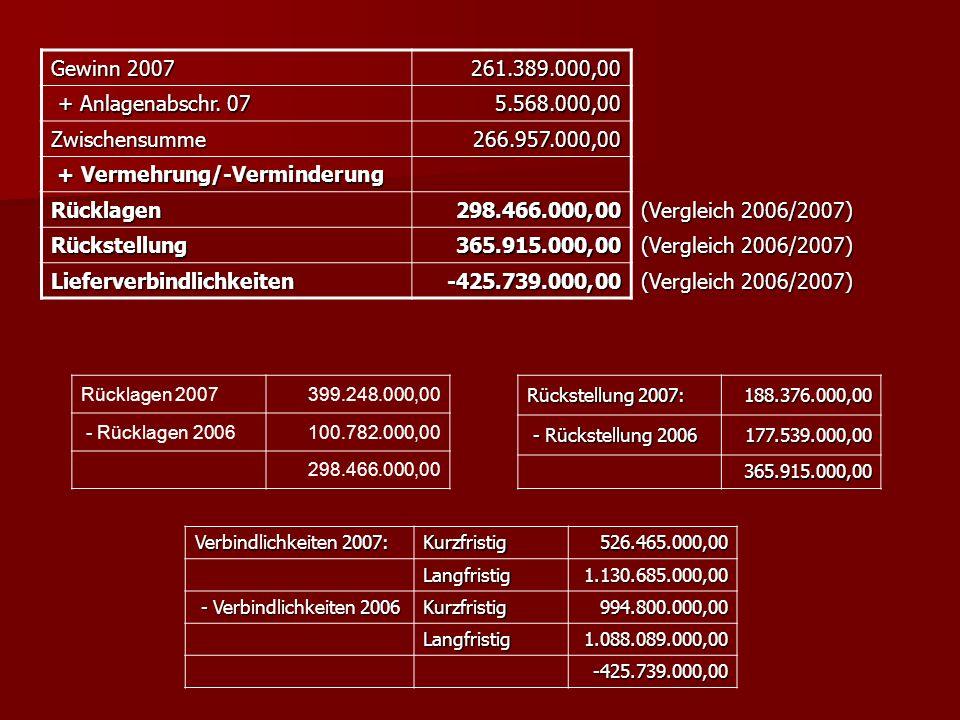 + Vermehrung/-Verminderung Rücklagen 298.466.000,00