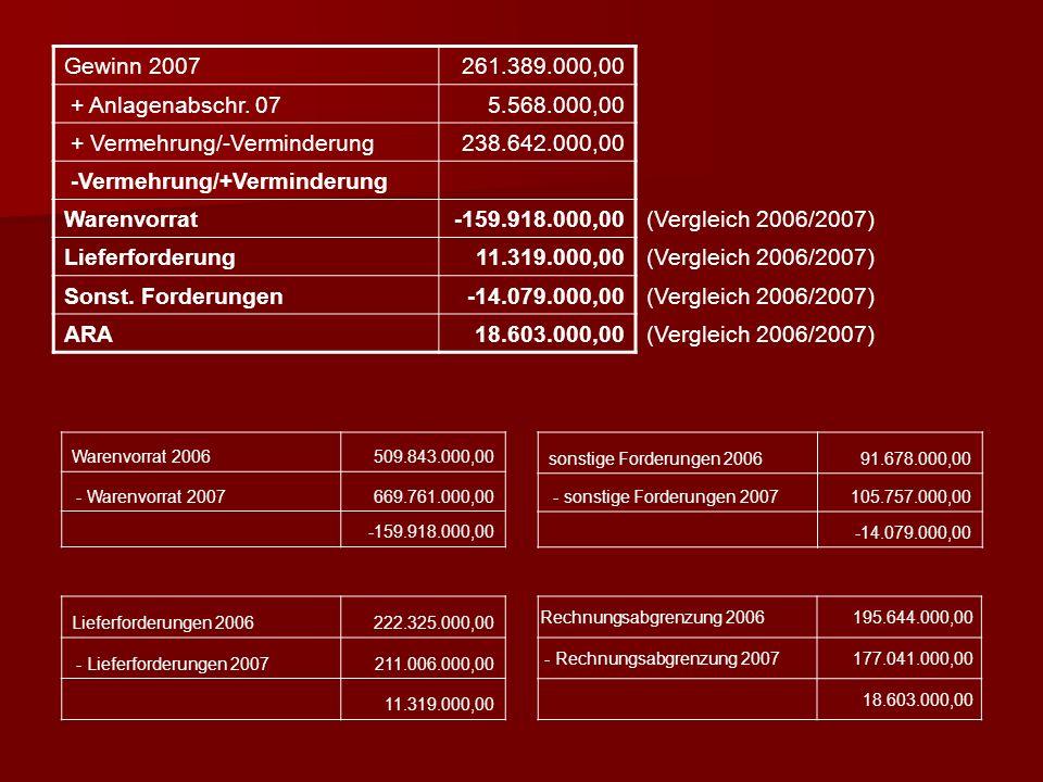 + Vermehrung/-Verminderung 238.642.000,00 -Vermehrung/+Verminderung