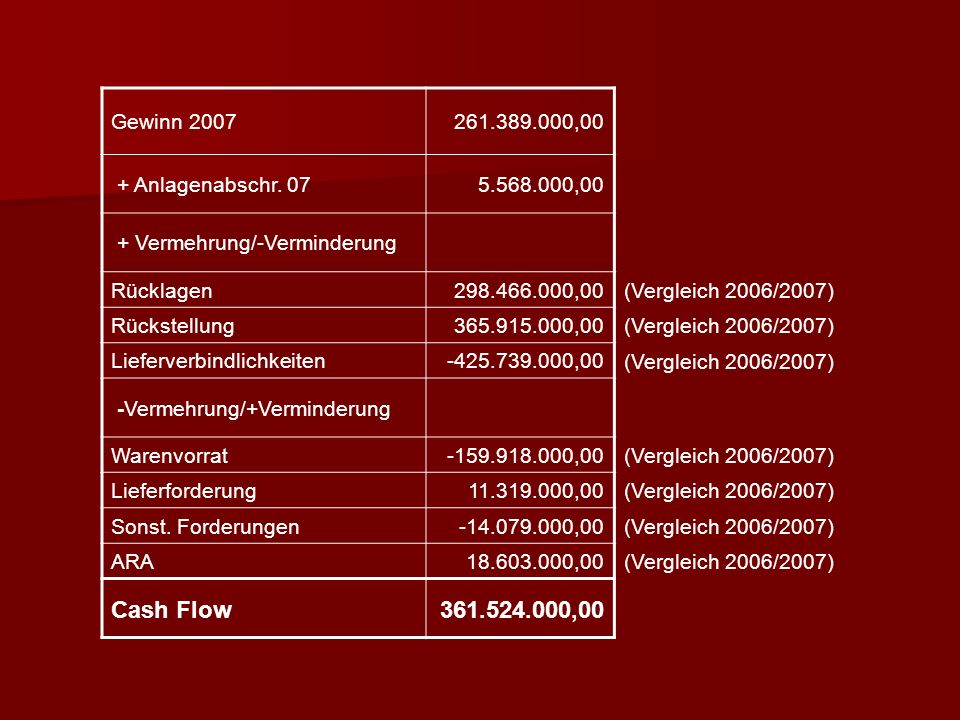 Gewinn 2007 261.389.000,00. + Anlagenabschr. 07. 5.568.000,00. + Vermehrung/-Verminderung. Rücklagen.