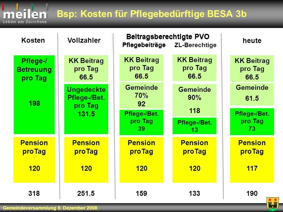 Bsp: Kosten für Pflegebedürftige BESA 3b Pflege-/ Betreuung pro Tag