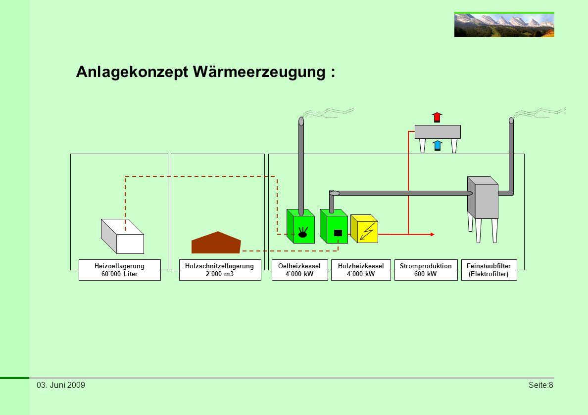 Anlagekonzept Wärmeerzeugung :