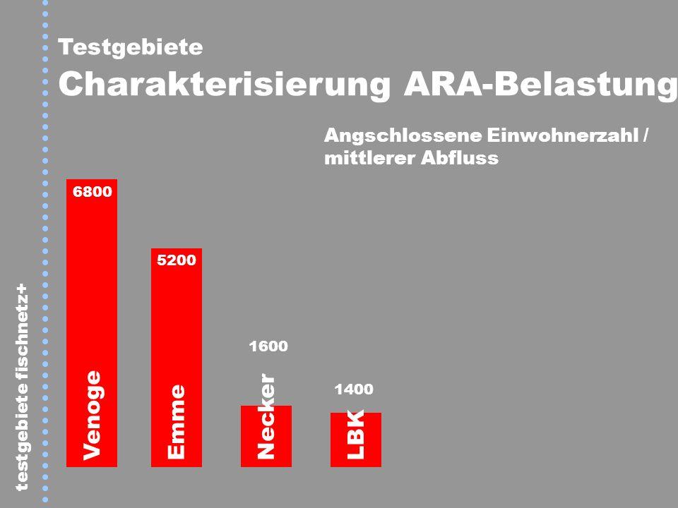 Testgebiete Charakterisierung ARA-Belastung