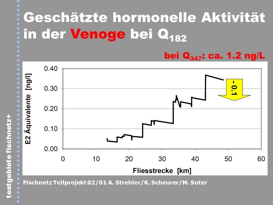 Geschätzte hormonelle Aktivität in der Venoge bei Q182