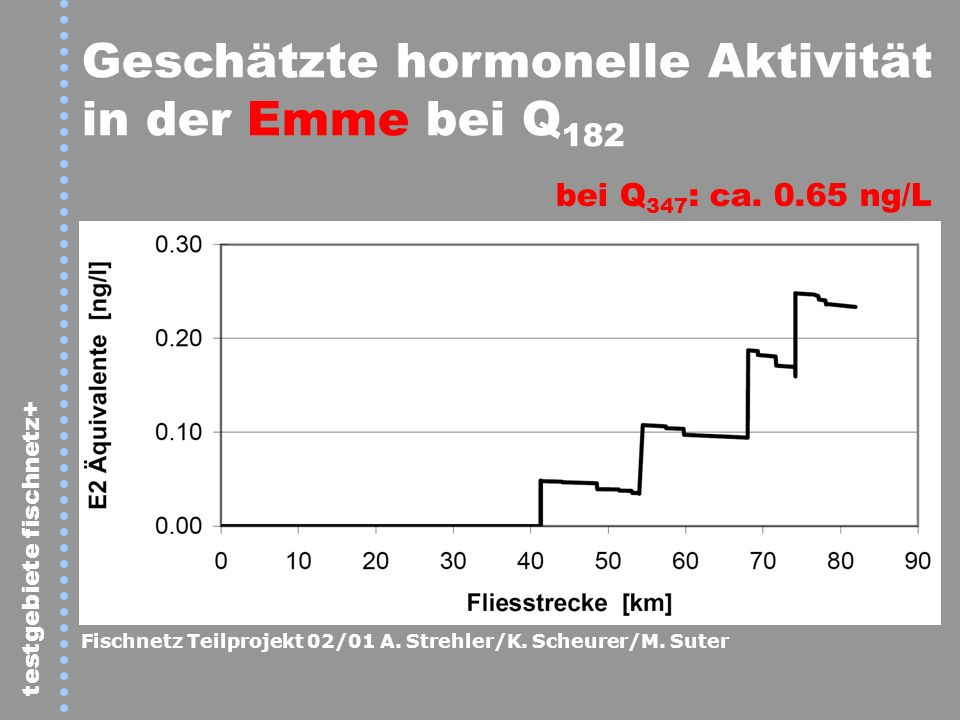 Geschätzte hormonelle Aktivität in der Emme bei Q182