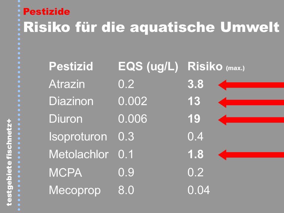 Pestizid EQS (ug/L) Risiko (max.) Atrazin 0.2 3.8 Diazinon 0.002 13