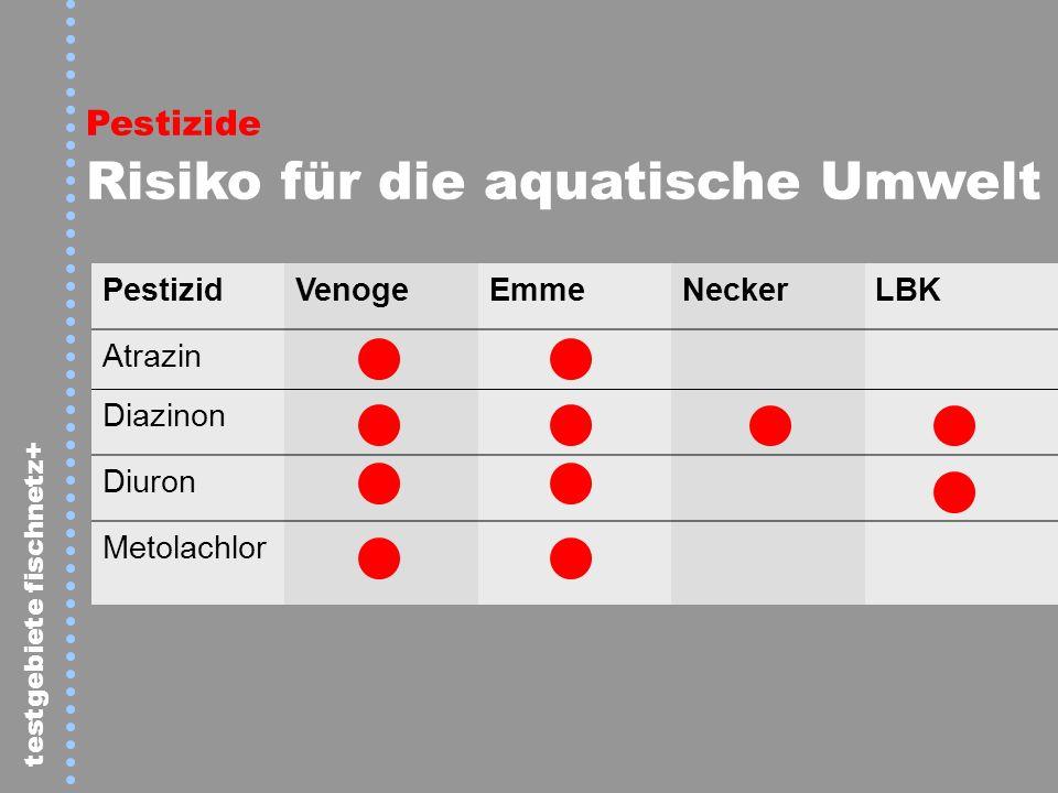 Pestizide Risiko für die aquatische Umwelt