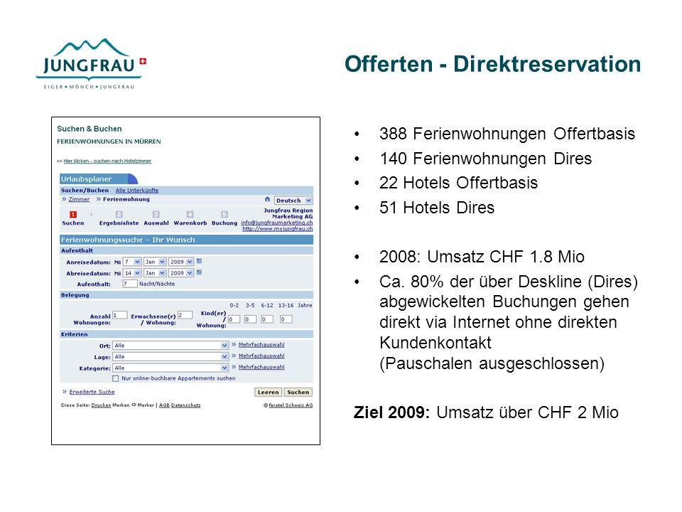 Offerten - Direktreservation