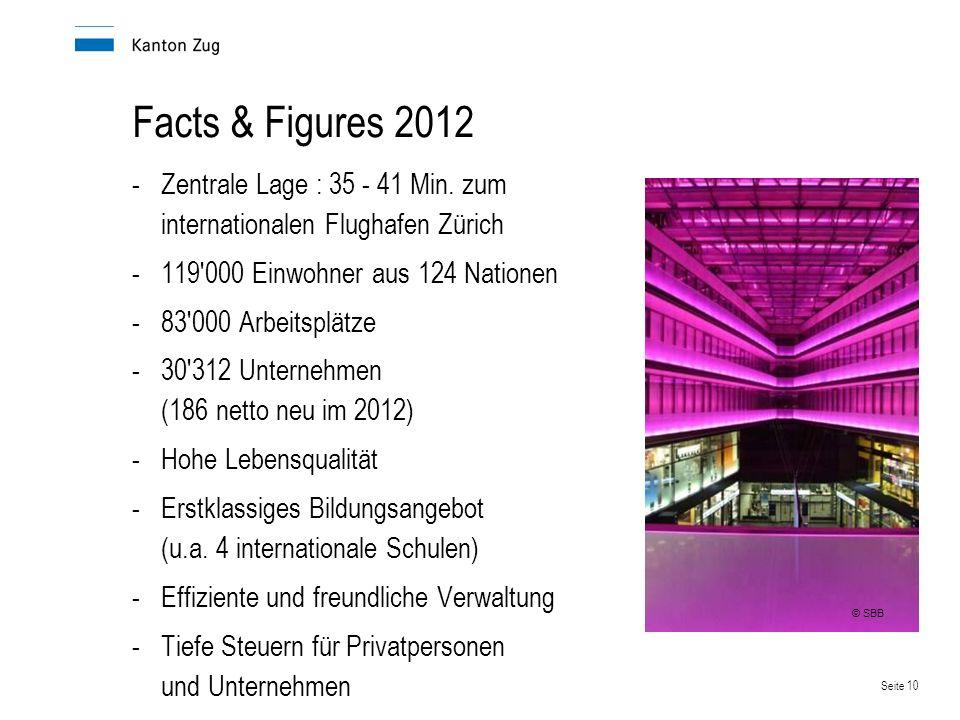 Facts & Figures 2012 Zentrale Lage : 35 - 41 Min. zum internationalen Flughafen Zürich. 119 000 Einwohner aus 124 Nationen.