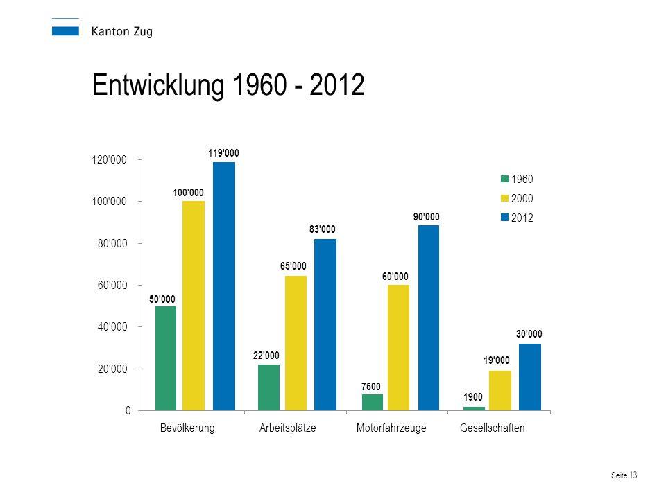 Entwicklung 1960 - 2012 20 000 40 000 80 000 120 000 Bevölkerung