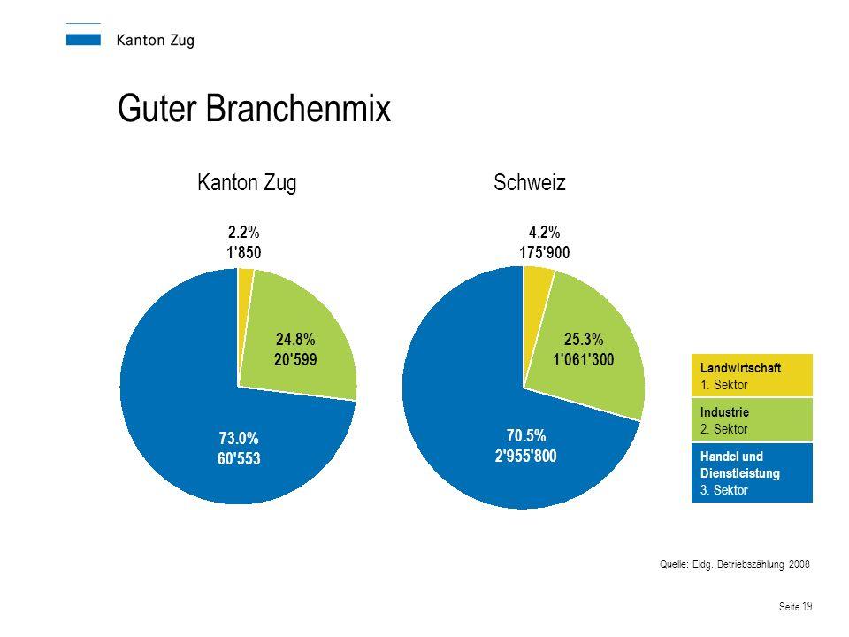 Guter Branchenmix Kanton Zug Schweiz 2.2% 1 850 4.2% 175 900 24.8%