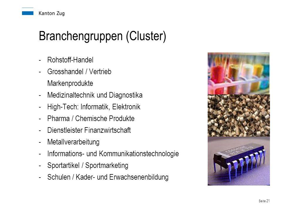 Branchengruppen (Cluster)