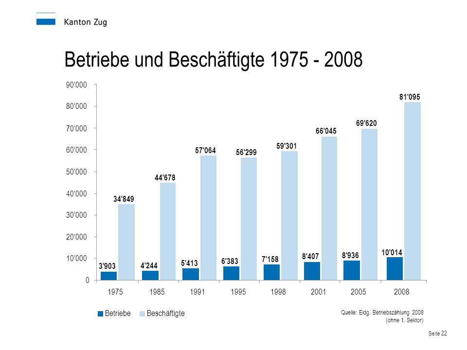 Betriebe und Beschäftigte 1975 - 2008