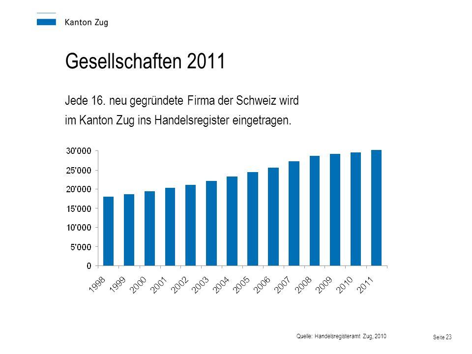 Gesellschaften 2011 Jede 16. neu gegründete Firma der Schweiz wird im Kanton Zug ins Handelsregister eingetragen.