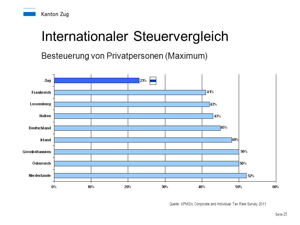 Internationaler Steuervergleich Besteuerung von Privatpersonen (Maximum)